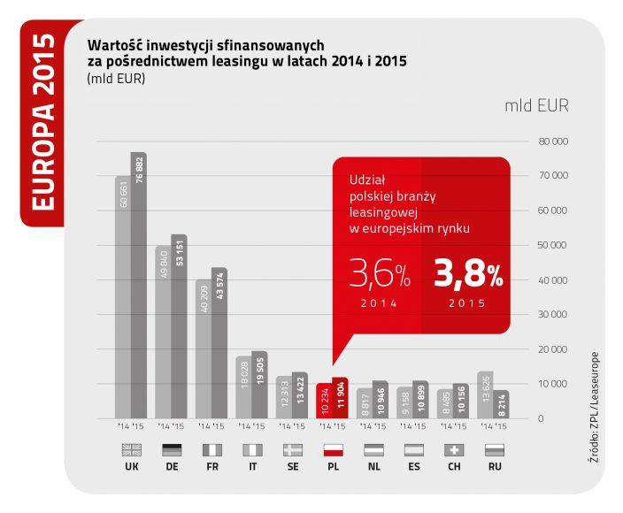 Wartość inwestycji sfinansowanych za pośrednictwem leasingu w latach 2014 i 2015 (mld EUR). ZPL/Leaseurope