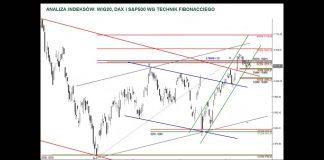 Analiza WIG20, DAX i S&P500 – 26.08.2016