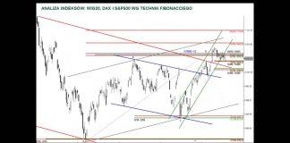 Analiza WIG20, DAX i S&P500 – 29.08.2016