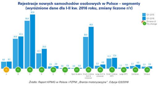 rejestracja nowych samochodów w Polsce