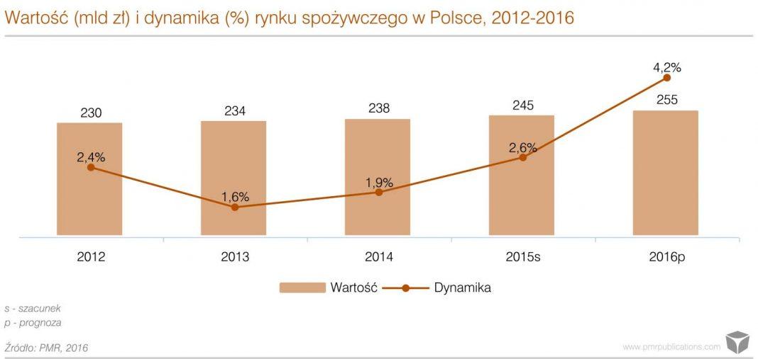 rynek pożywczy w Polsce 2016