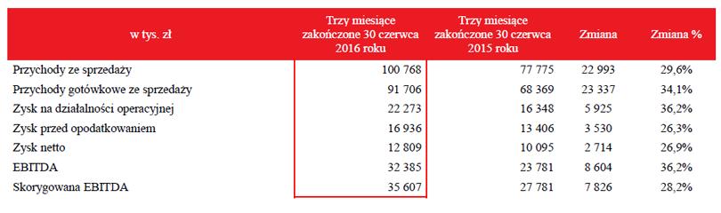 WP wyniki po półroczu 2016 r.