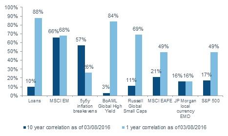 1 roczne i 10 letnie korelacje z cenami ropy naftowej