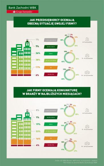 BZ WBK Monitor MŚP Infografika