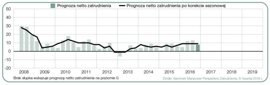 Polski w ciągu kolejnych kwartałów.