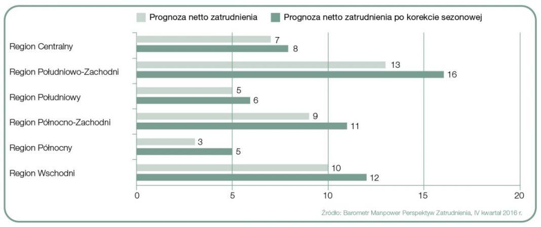 Prognoza netto zatrudnienia dla regionów Polski na Q4 2016