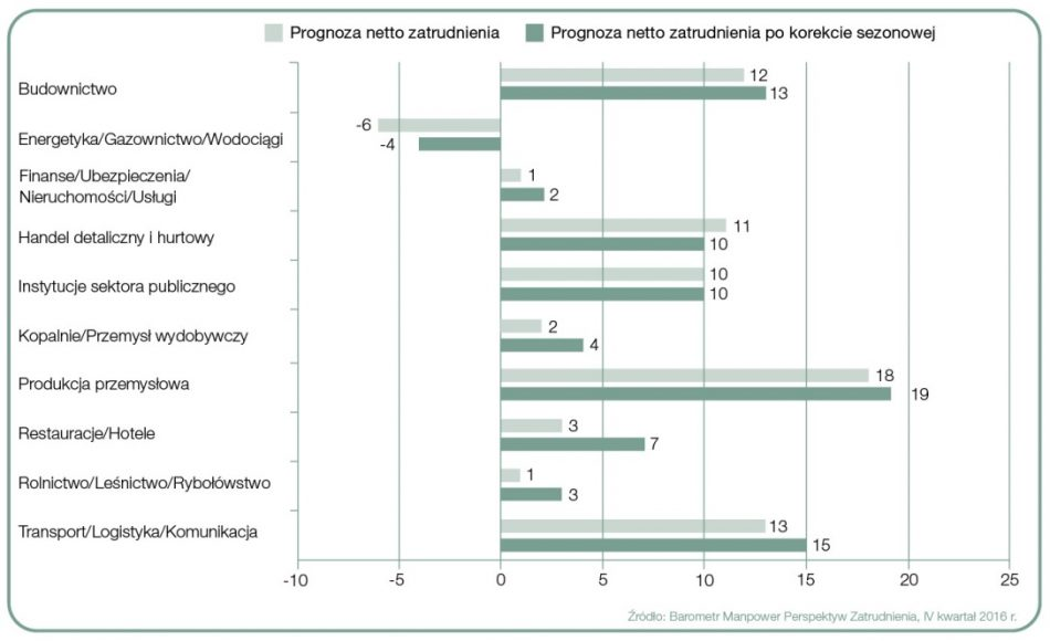 Prognoza netto zatrudnienia dla sektorów w Polsce na Q4 2016
