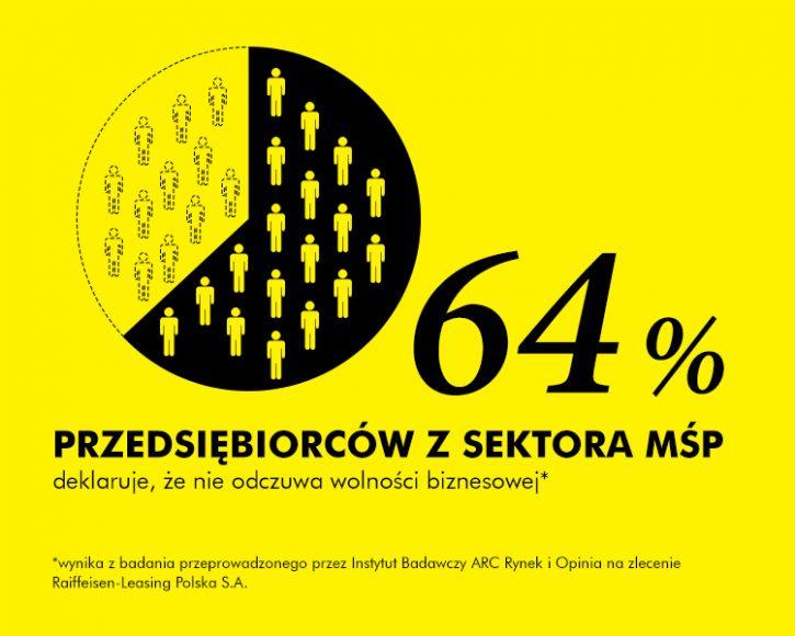 Wolność w biznesie - infografika