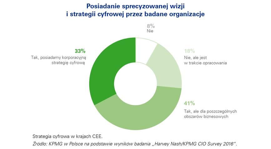 84% CIO deklaruje, że nie jest w pełni właścicielem strategii cyfrowej i musi współpracować w tym zakresie z wieloma partnerami