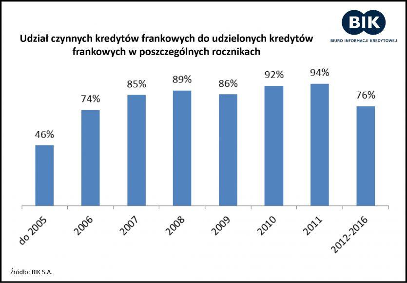 raport BIK kredyty we frankach