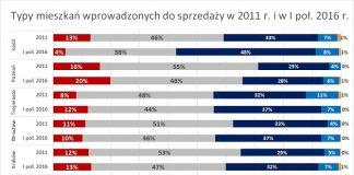 Rynek mieszkań 2011-2016