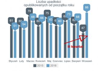 wzrost liczby upadłości firm w Polsce we wrześniu 2016