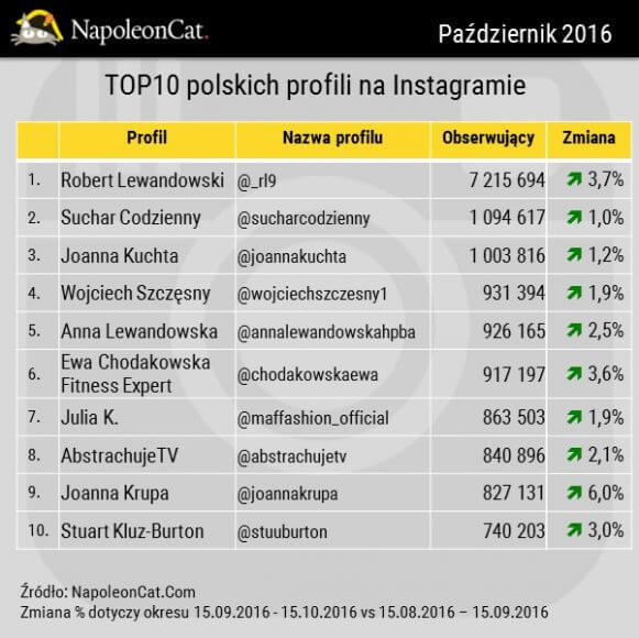 TOP10 polskich profili na Instagramie