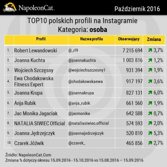 TOP10 profili: OSOBA