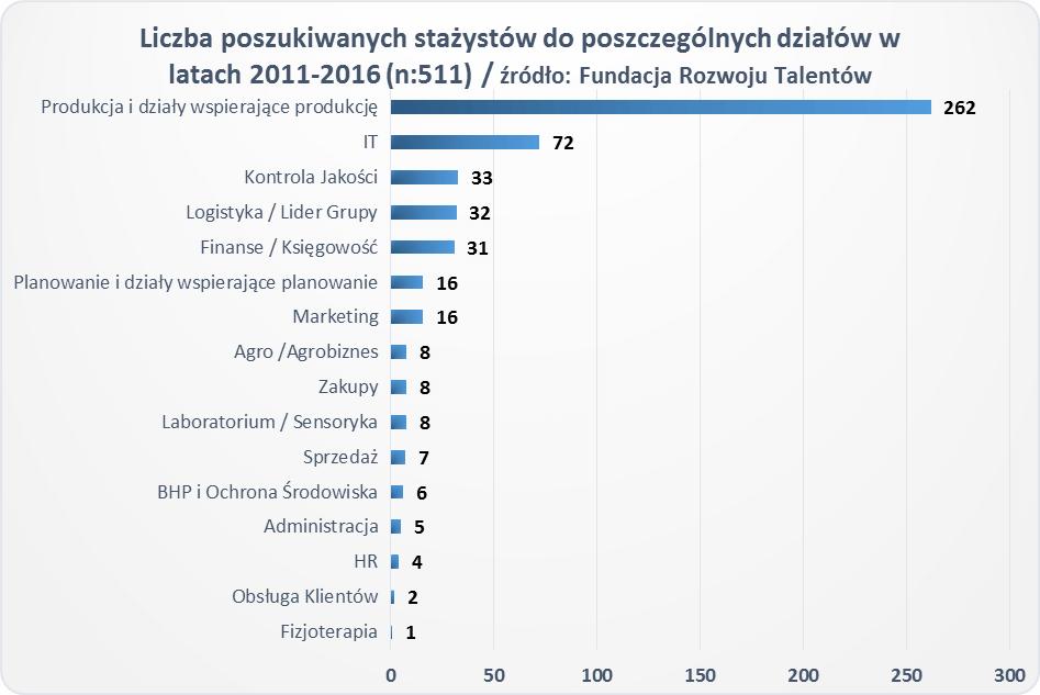 Ponad 70 proc. stażystów ma szansę na dalsze zatrudnienie (wyniki badania)