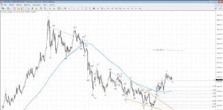 Komentarz walutowy DM BZ WBK – 4.10.2016