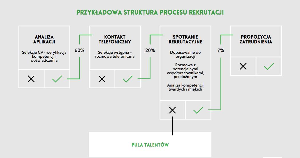 Tylko 7% kandydatów z branży IT odpowiada oczekiwaniom pracodawcy - brak umiejętności kandydatów czy nieodpowiednio prowadzone rekrutacje?