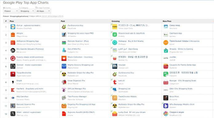 Ranking aplikacji w kategorii Shopping dla Androida [Google Aplay] z dnia 24.10.2016