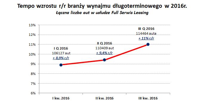 Wzrost branży po III kw. 2016 r. osiągnął już dwucyfrową wartość 11% r/r
