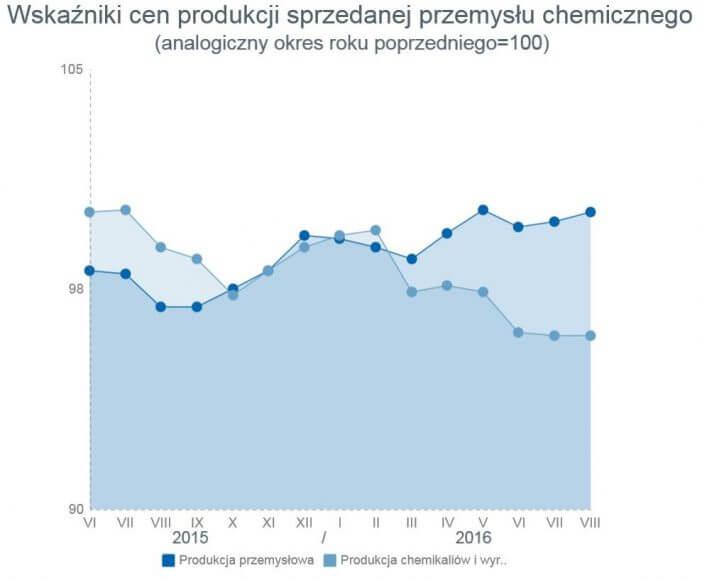 Źródło: Główny Urząd Statystyczny