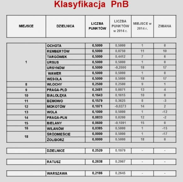 Wyniki III edycji Rankingu Dzielnic Warszawy w zakresie prowadzenia postępowań dotyczących budownictwa wielorodzinnego w 2015 roku.