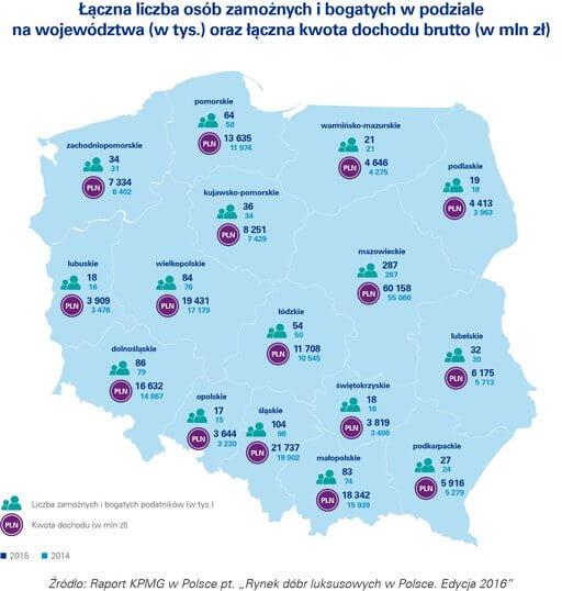 W 2016 roku w Polsce mieszka już ponad milion potencjalnych nabywców dóbr luksusowych