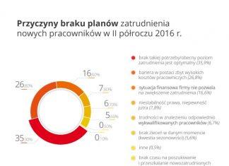 Przyczyny braku planow zatrudnienia nowych pracownikow w II polroczu 2016