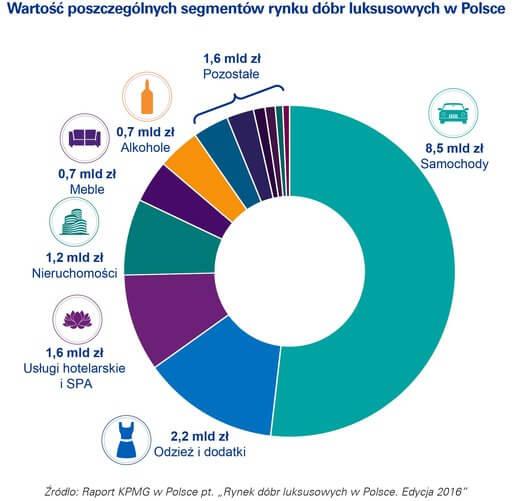Wydatki Polaków na dobra luksusowe w 2016