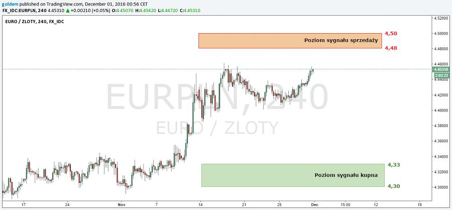 Aktualna perspektywa EUR/PLN