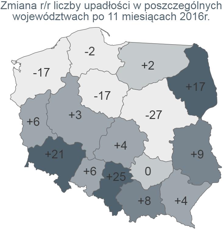Najwięcej upadłości na Mazowszu, wciąż znaczna ich liczba na całym Śląsku i w Małopolsce