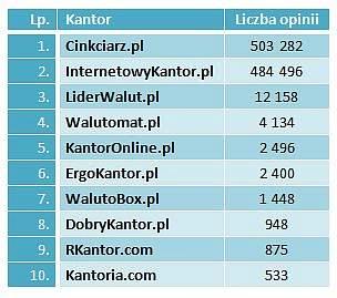Łączna liczba opinii o największych kantorach internetowych