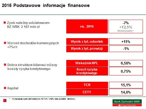 Wyniki za okres styczeń – grudzień 2016 r. GRUPA KAPITAŁOWA BANKU ZACHODNIEGO WBK S.A.