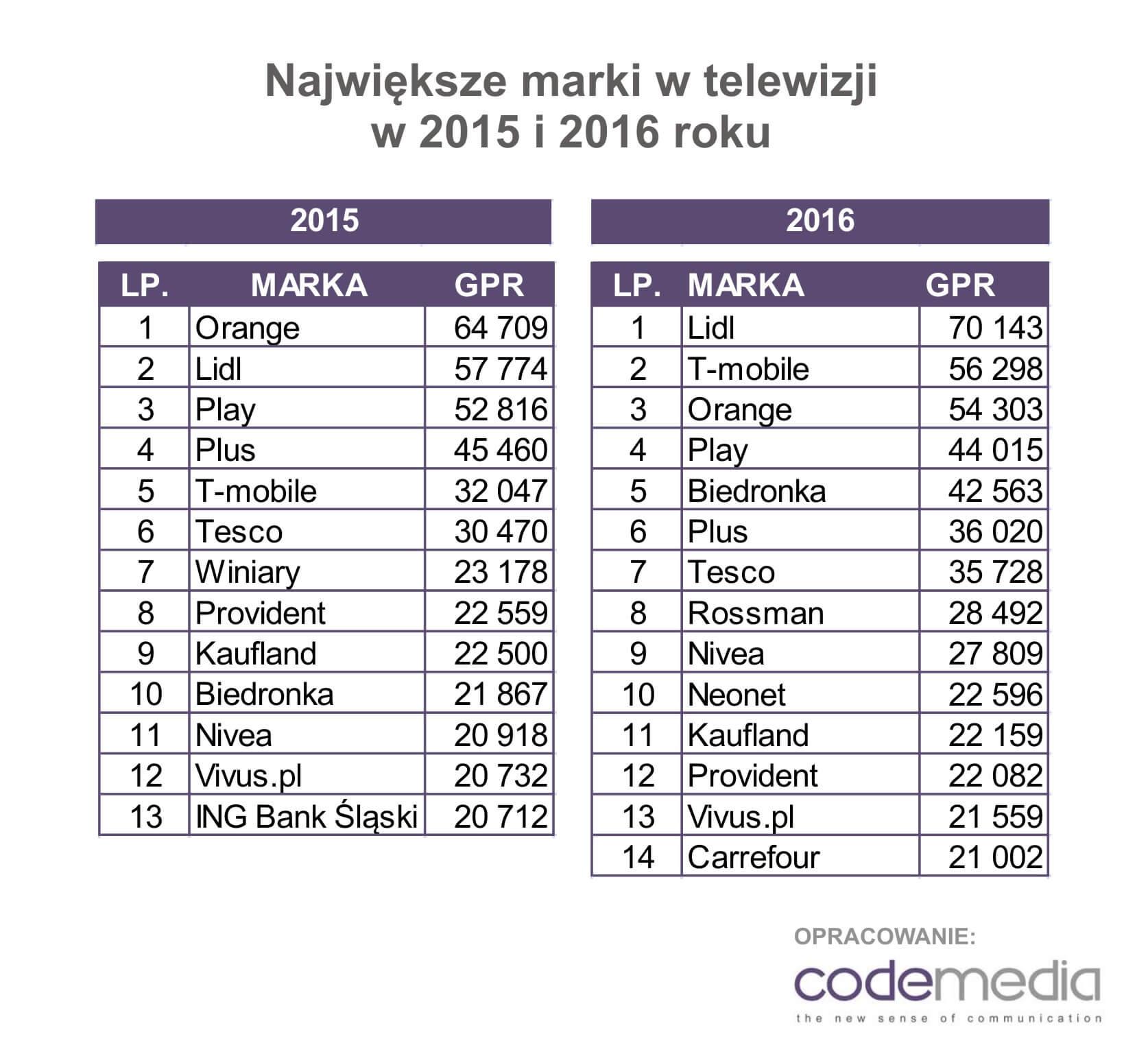 Codemedia największe marki w TV 2016