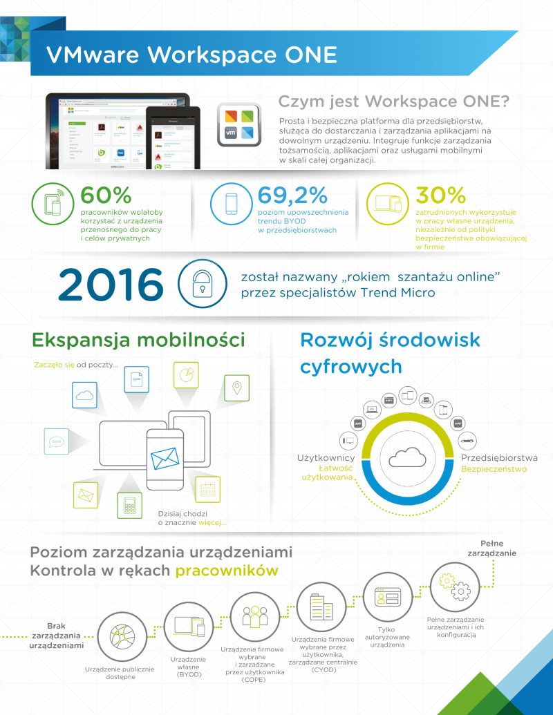 "Kluczowe dane z badania ""State of the Digital Workspace 2016"""