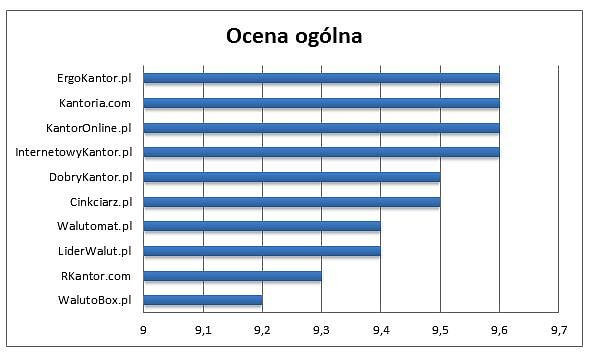 Ocena ogólna największych kantorów internetowych