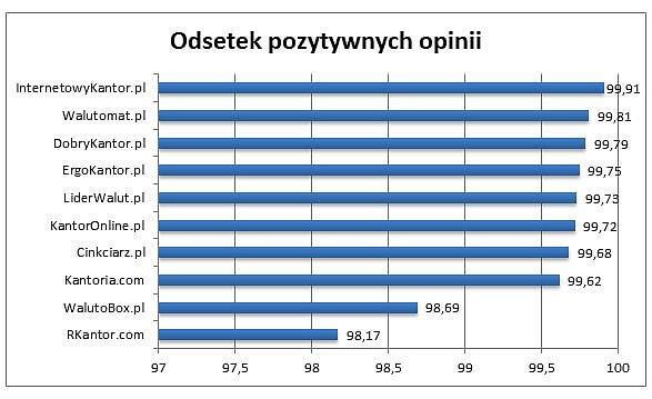 Odsetek pozytywnych opinii o największych kantorach internetowych