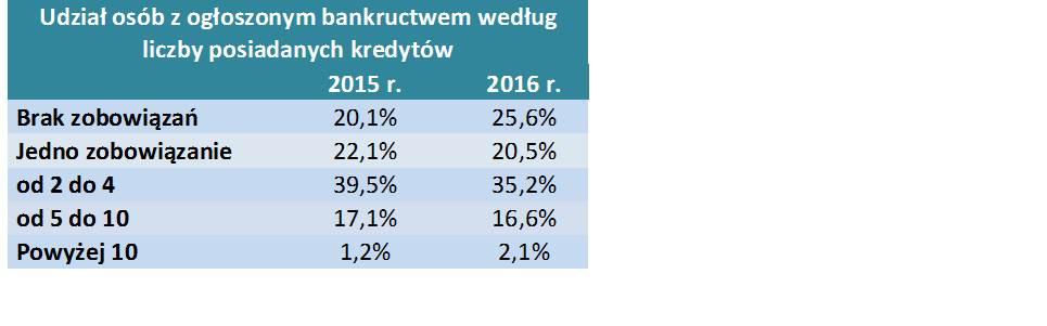 Udział osób z ogłoszonym bankructwem według liczby posiadanych kredytów