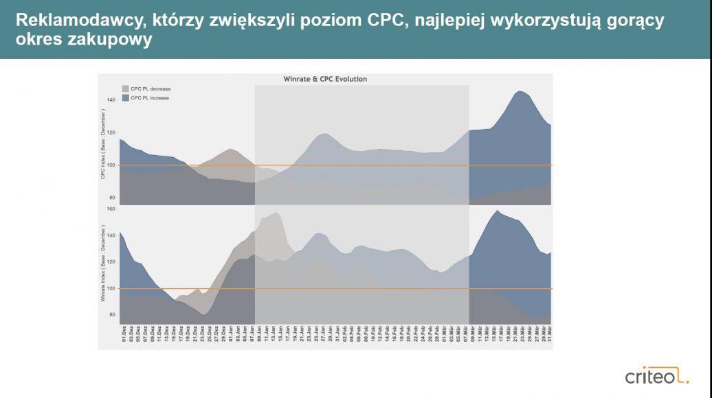Criteo analizuje zachowania zakupowe Polaków na stronach podróżniczych online