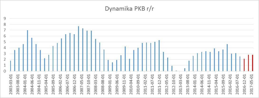 gospodarka 2016 – dynamika PKB