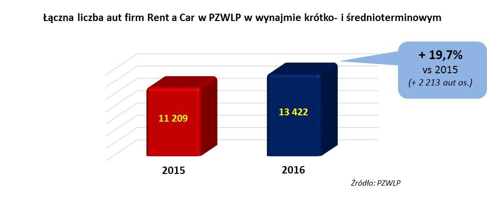 rent car 2016