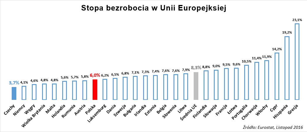 wykres polacy pracują w czechach