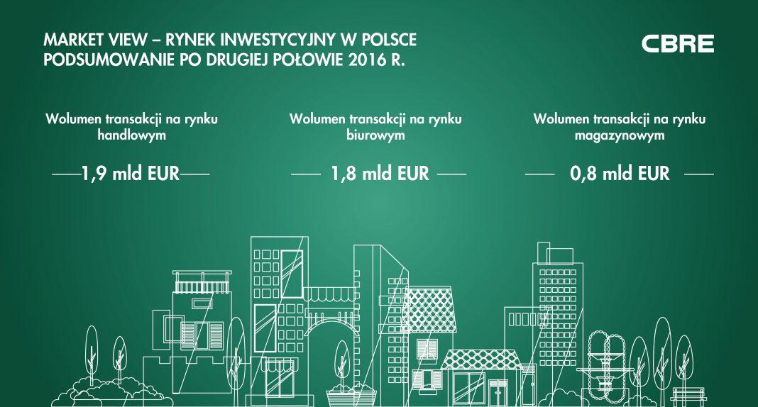 Polska pozostaje wyraźnym liderem rynku inwestycyjnego w regionie CEE