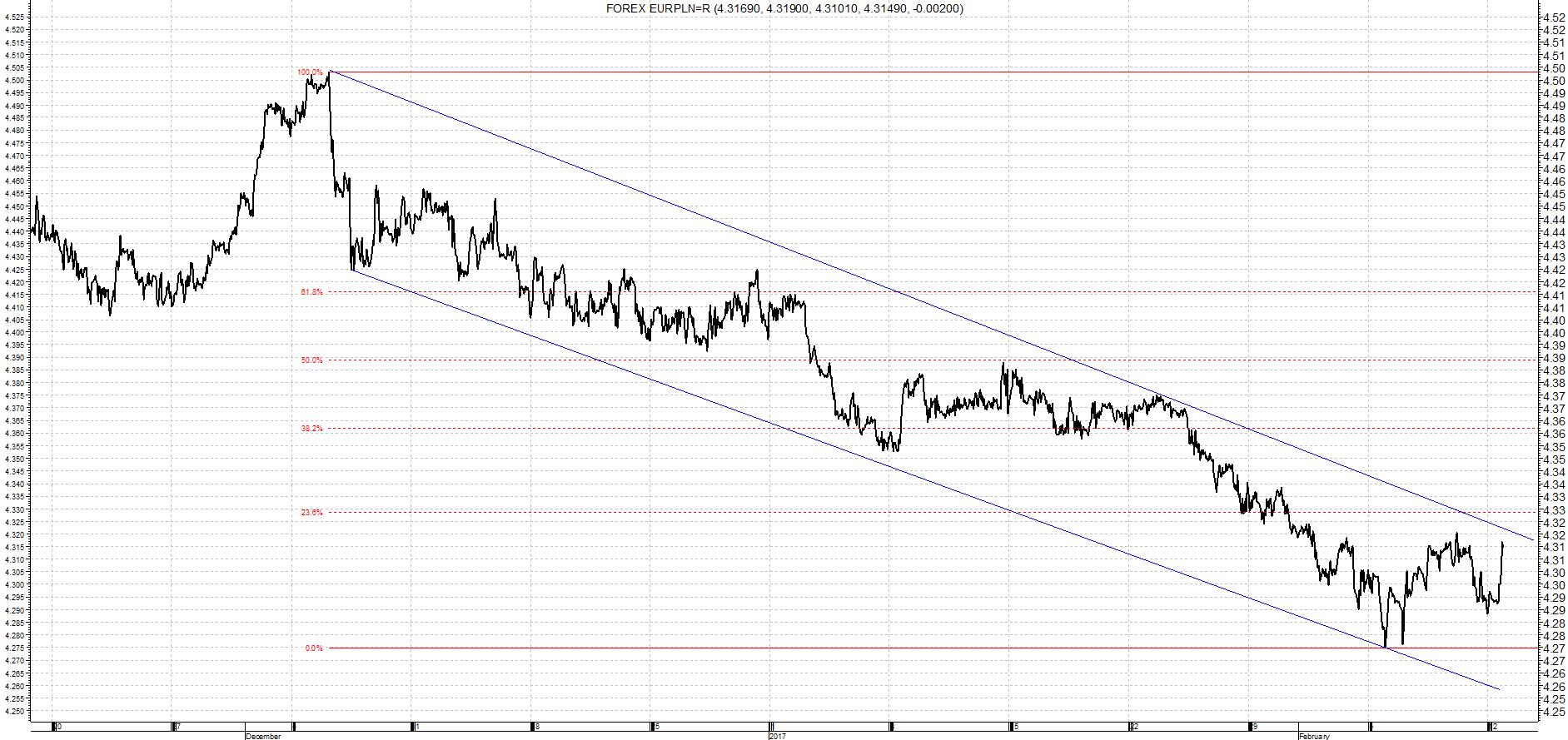 Kurs Euro / Złoty analiza wykres