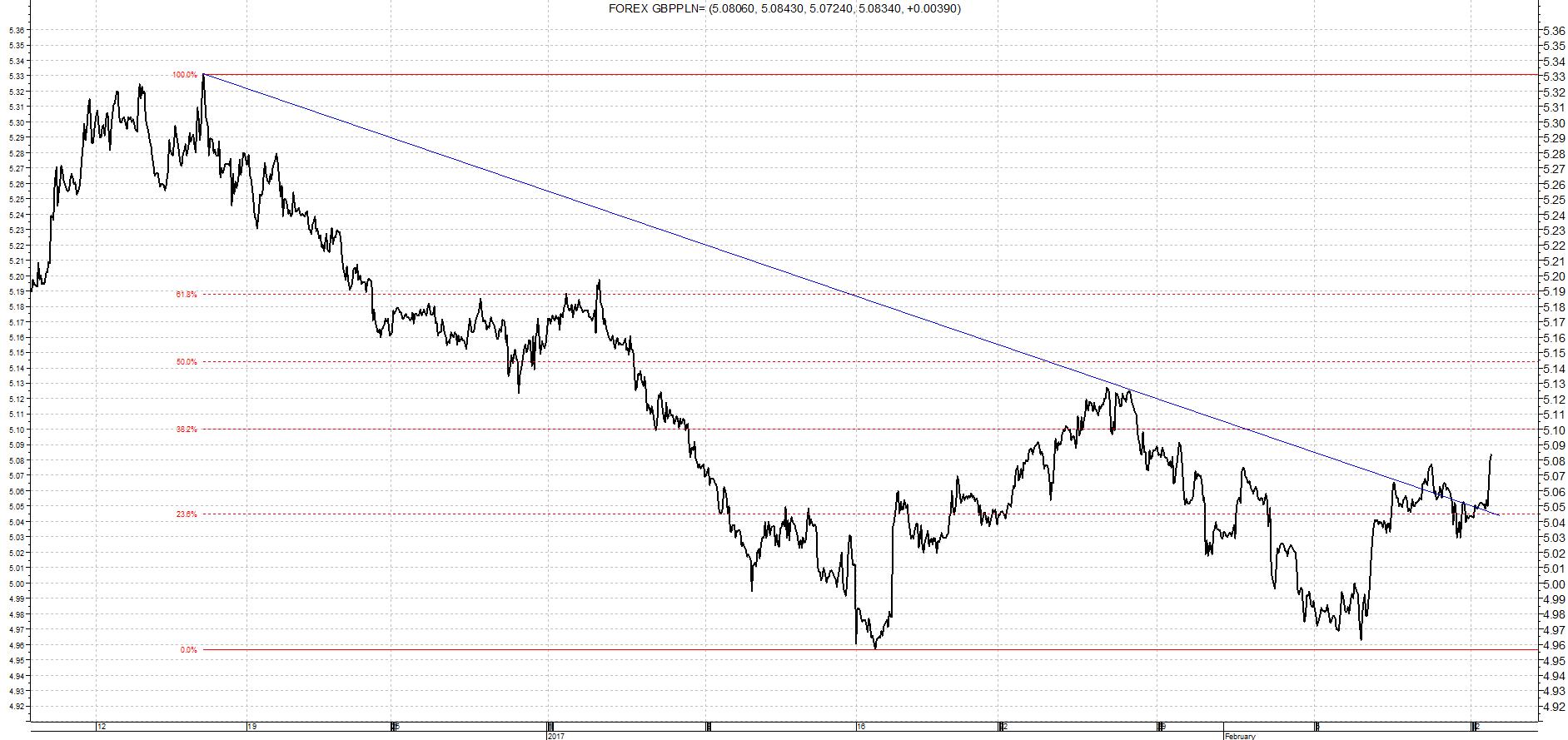 Kurs Funt / Złoty analiza wykres