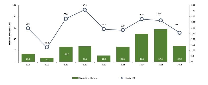 Aktywność na europejskim rynku IPO od 2008 roku