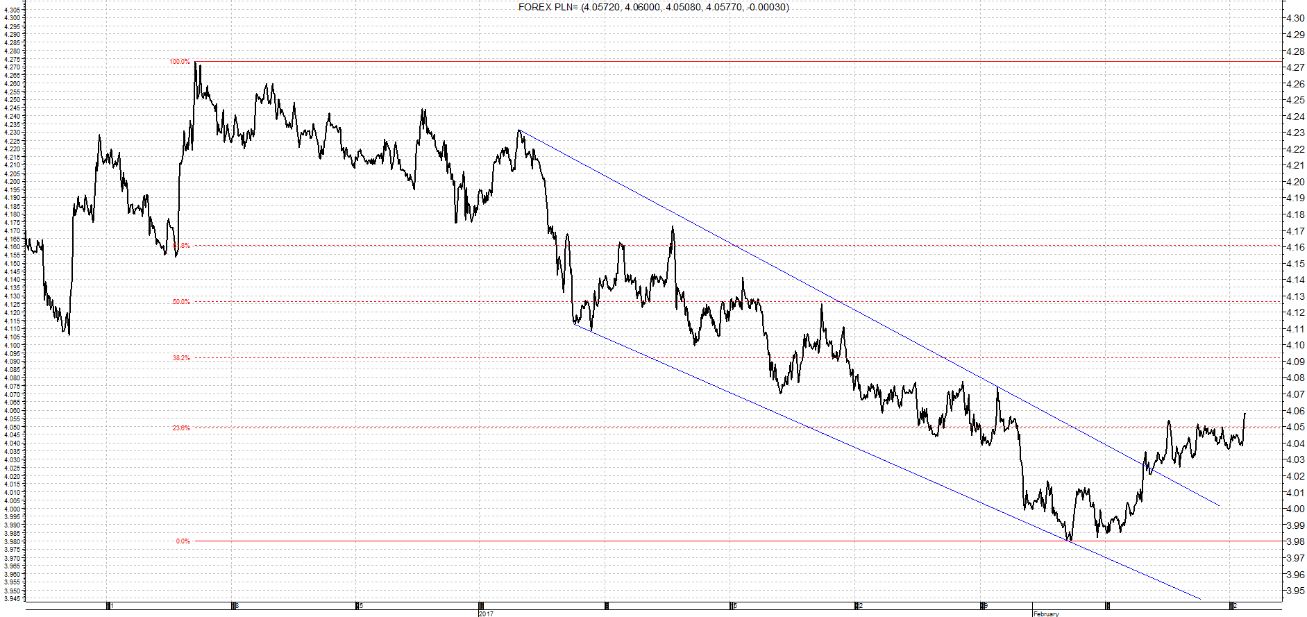 Kurs Dolar / Złoty analiza wykres