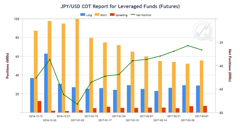 JPY/USD COT