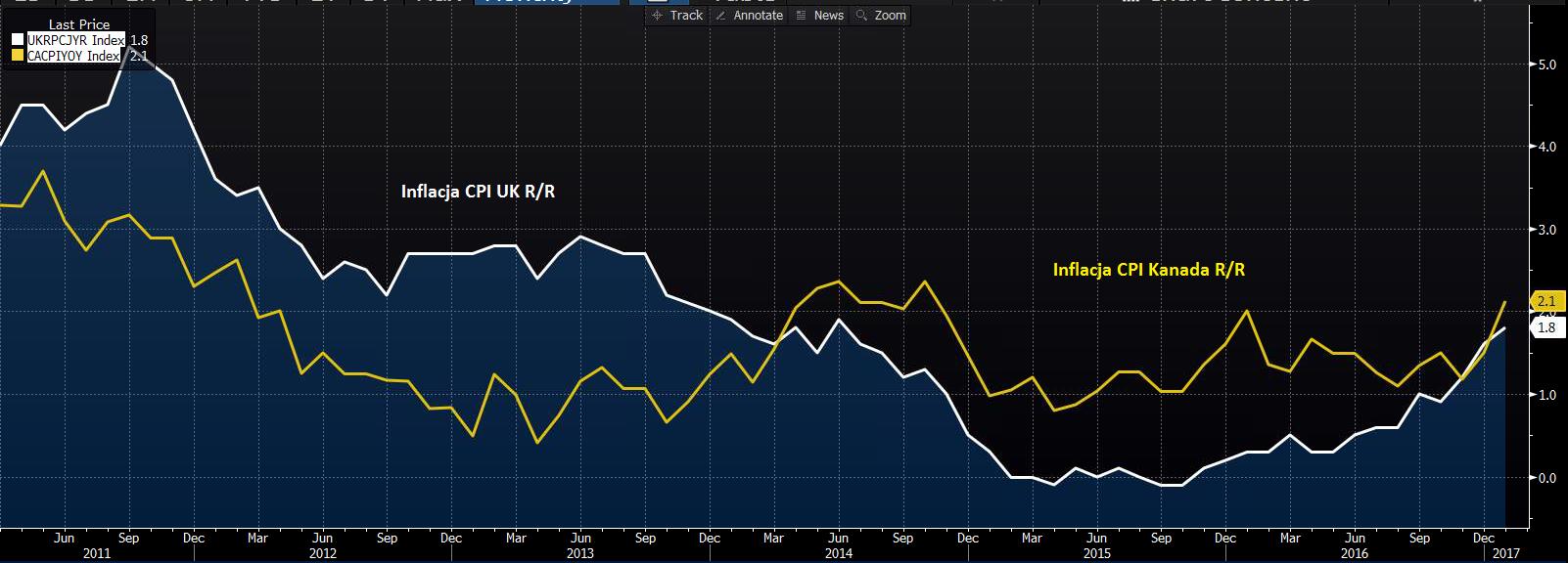 Inflacja CPI R/R z Kanady i Wielkiej Brytanii