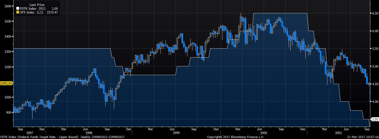 Zacieśnianie monetarne 1999-2000