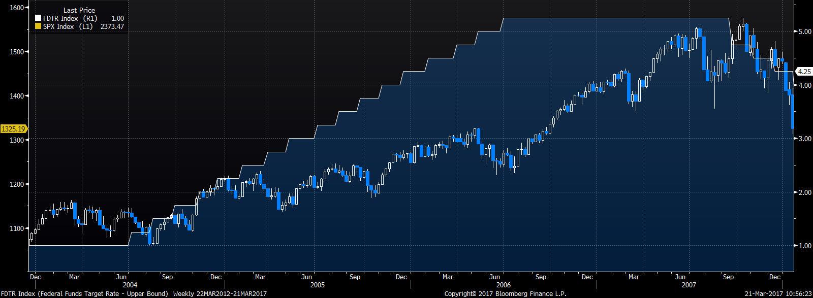 Zacieśnianie monetarne 2004-2006